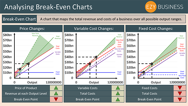 Business Studies Recap Day 24 - Analysing Break Even Charts