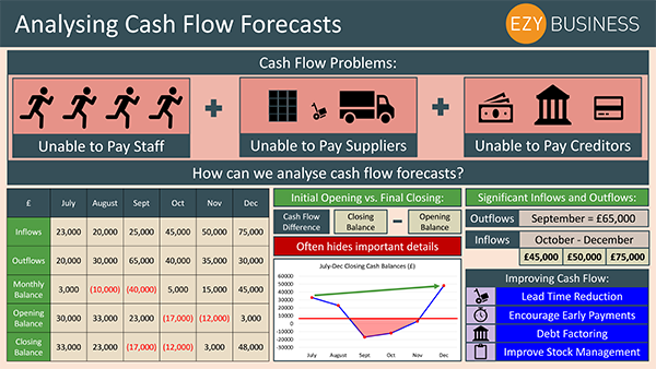 Business Studies Recap Day 26 - Analysing Cash Flow Forecasts