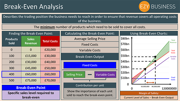 Business Studies Recap Day 23 - Break Even Analysis