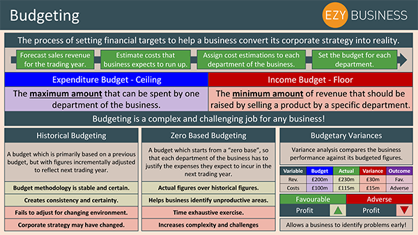 Business Studies Recap Day 22 - Budgeting