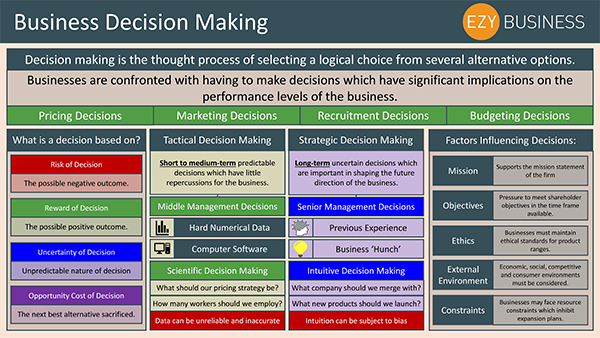 Business Studies Recap Day 3 - Business Decision Making