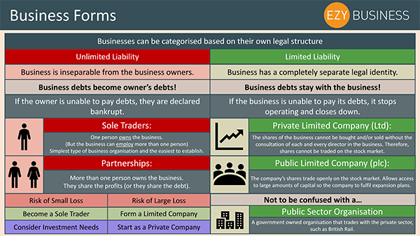 Business Studies Recap Day 2 - Business Forms