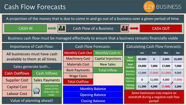 Business Studies Recap Day 25 - Cash Flow Forecasts