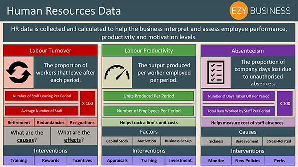 Business Studies Recap Day 15 - Human Resources Data