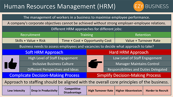 Business Studies Recap Day 14 - HR Management