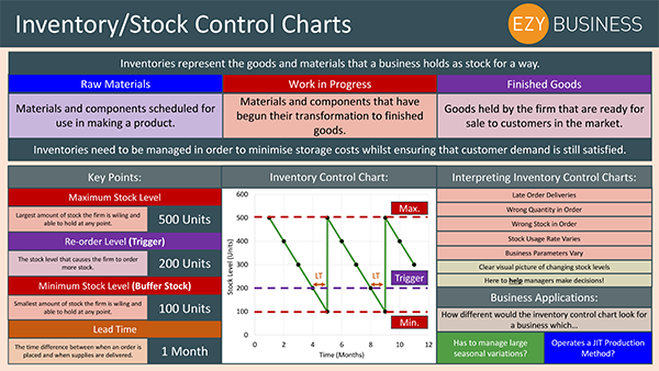 Business Studies Recap Day 30 - Inventory Stock Control Charts