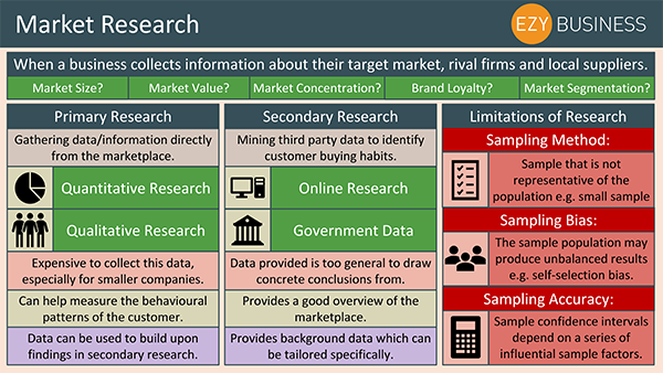 Business Studies Recap Day 7 - Market Research
