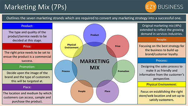 Business Studies Recap Day 9 - The Marketing Mix