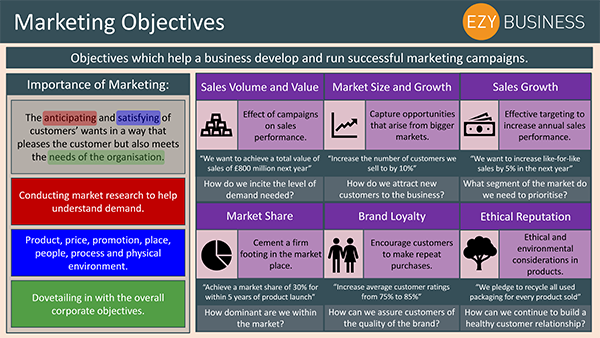 Business Studies Recap Day 6 - Marketing Objectives