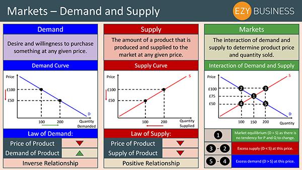 Business Studies Recap Day 4 - Markets