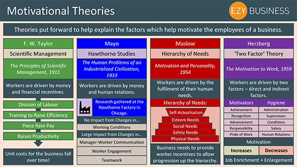 Business Studies Recap Day 18 - Motivational Theories