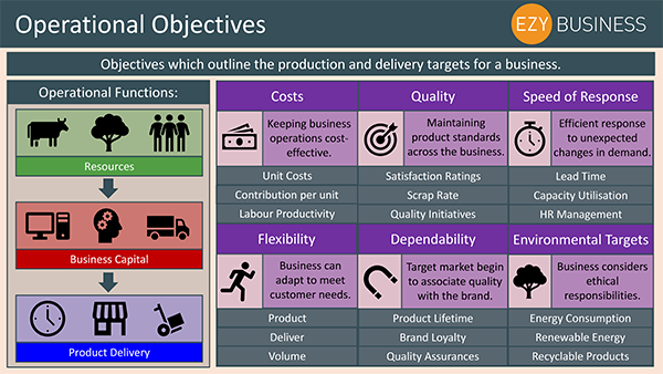 Business Studies Recap Day 27 - Operational Objectives