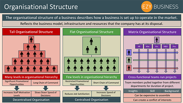Business Studies Recap Day 16 - Organisational Structure