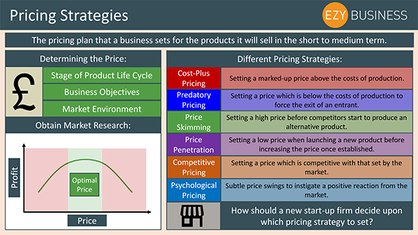 Business Studies Recap Day 11 - Pricing Strategies