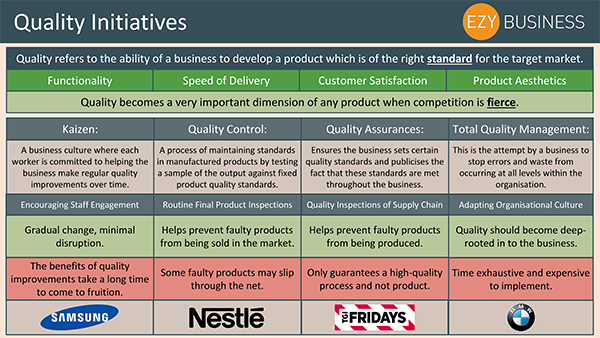 Business Studies Recap Day 29 - Quality Initiatives