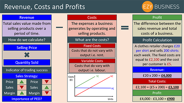 Business Studies Recap Day 20 - Revenue, Costs and Profits