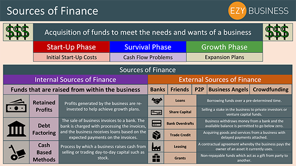 Business Studies Recap Day 21 - Sources of Finance