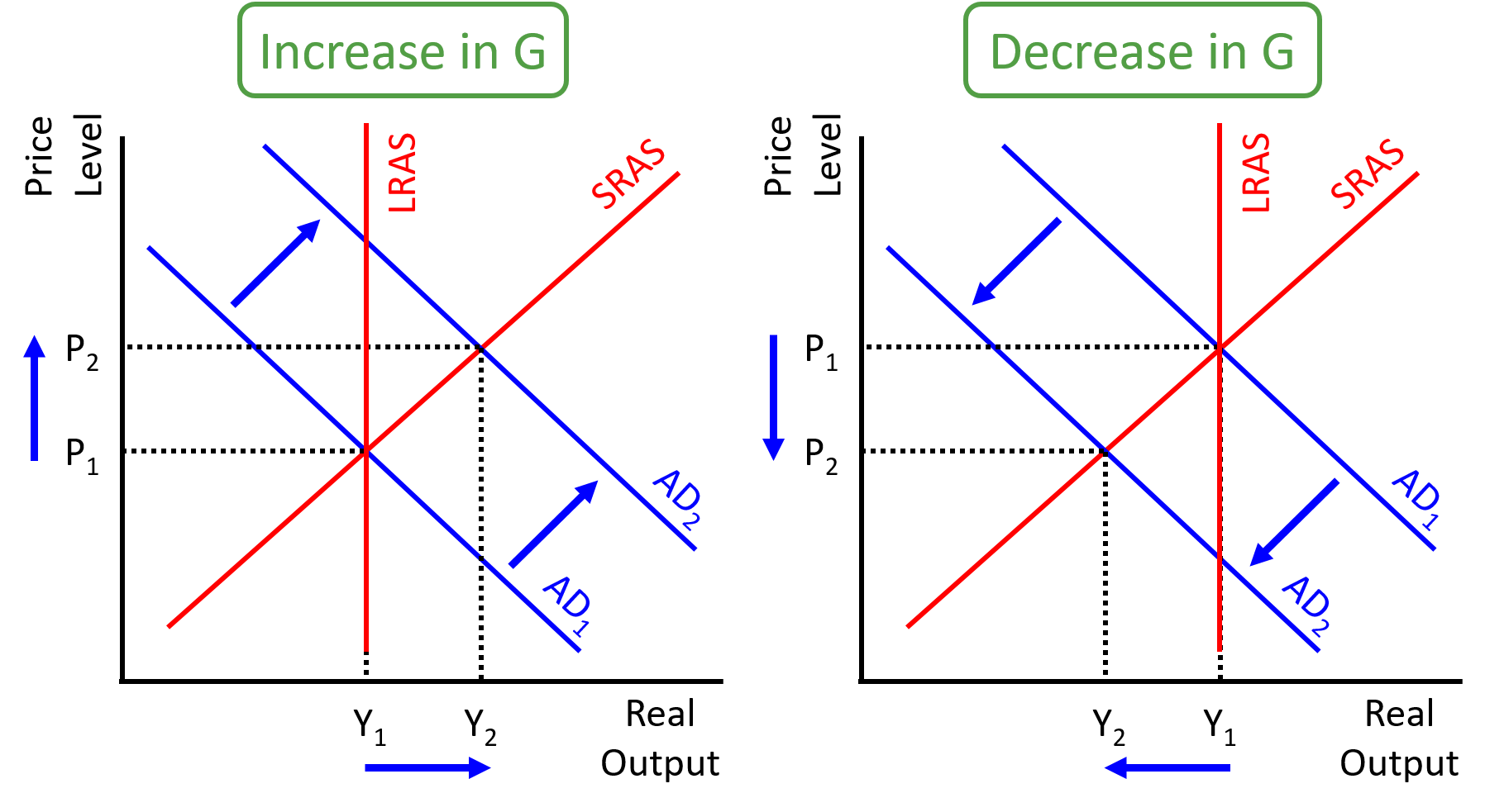 effects of an increase in aggregate