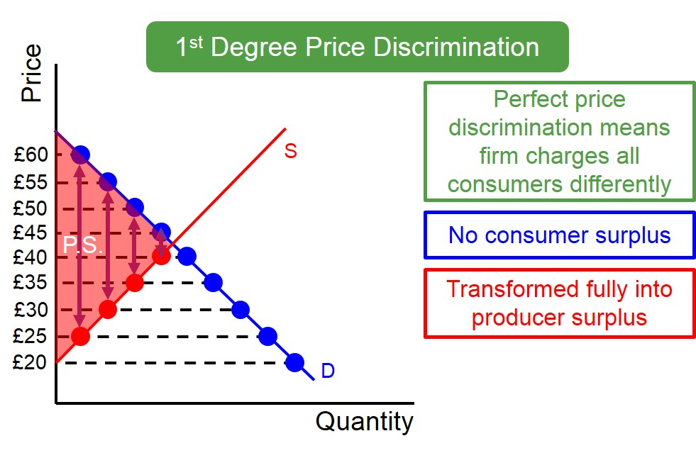 Lukoil company price discrimination
