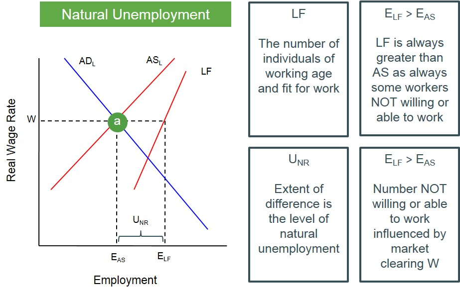 setting goals on how on avoid the major increase in teens rate of unemployment In fact, a monetary policy that persistently attempts to keep short-term real rates low will lead eventually to higher inflation and higher nominal interest rates, with no permanent increases in the growth of output or decreases in unemployment.