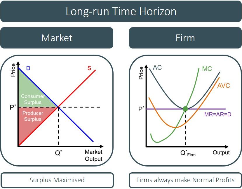 equilibrium price under perfect competition
