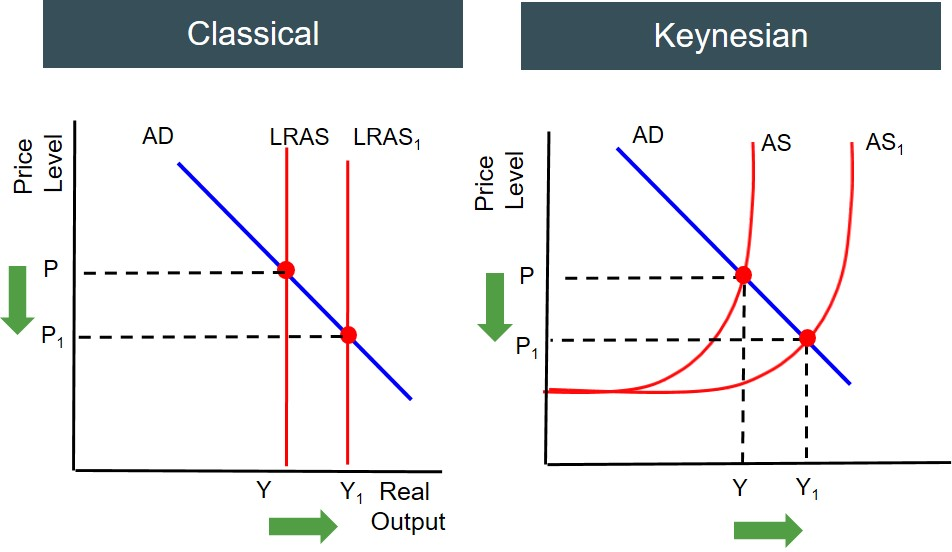 classical vs keynsian economics essay Keynesian economics developed against the background of the great depression of the 1930s the effect of the depression on the us economy can.