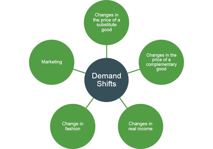 factors that will determine the demand 1 factors that affectsupply and demand the factors supply and demand for a stock are affected by several factors which include financial performance, management, industry performance, social awareness, government regulations, and the media.