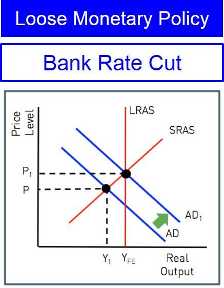 Loose monetary policy investopedia forex standard life investments graduate salary mauritius