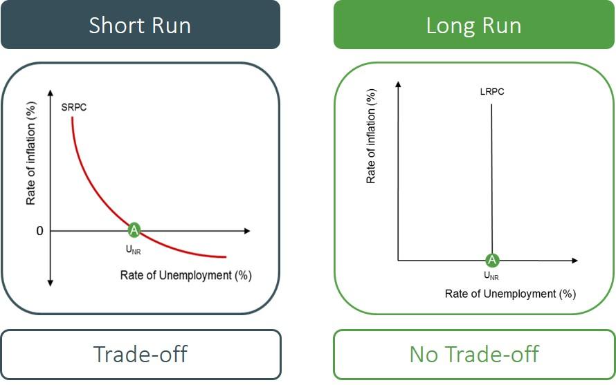 short run long run
