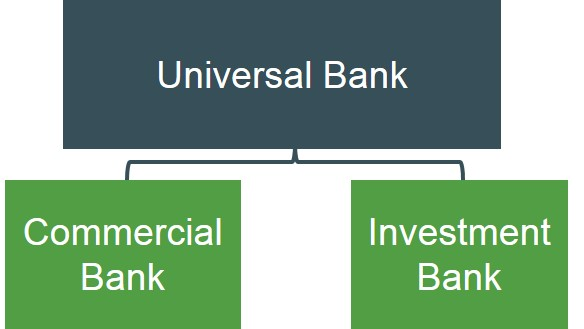 universal banking Ibs intelligence's universal banking systems market report will bring you right up to date with the leading retail and universal core banking offerings totally independent, in-depth and updated, it provides a huge amount of information on each supplier and its systems.