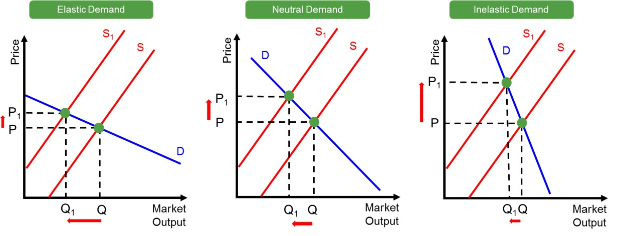 supply and demand and luxury goods The change in consumer demand will depend in part on the product itself and whether it is a necessity or a luxury for goods considered necessities, demand may show little or no change.