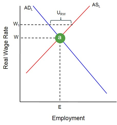 Real wage unemployment | EzyEducation