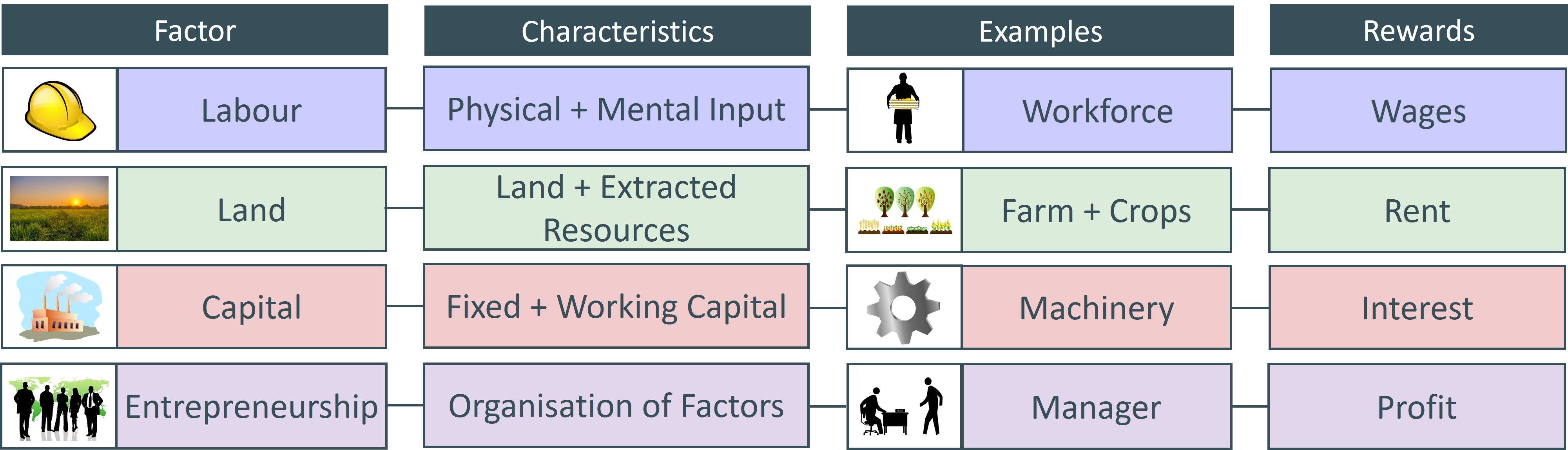 factors of quality