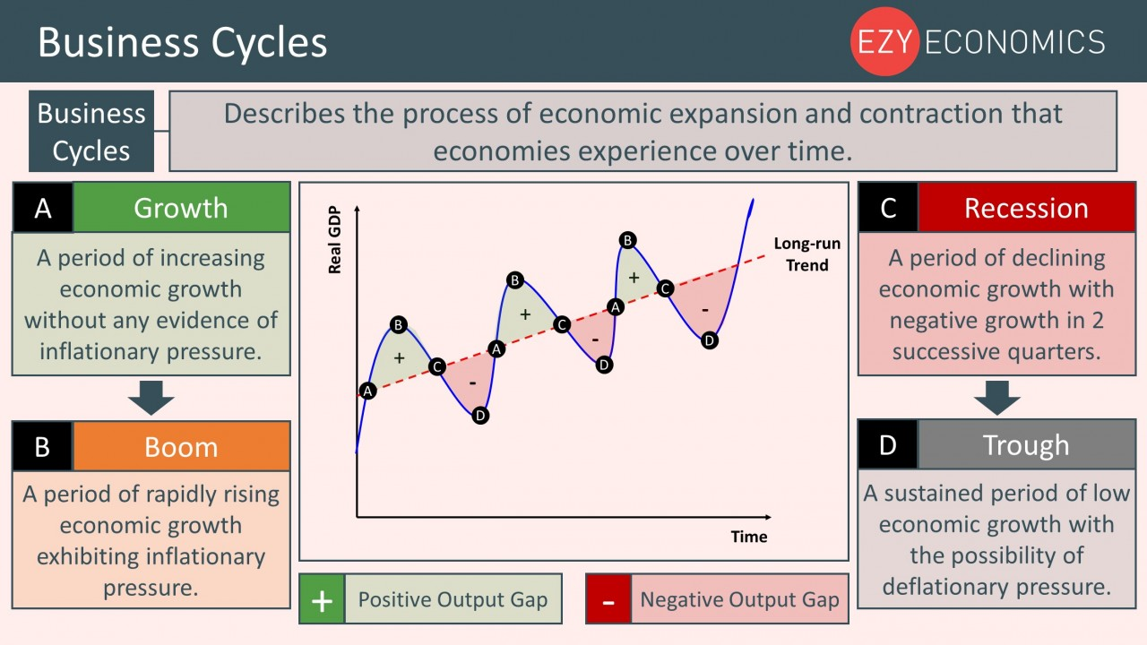 Year 12 Recap - Business Cycles