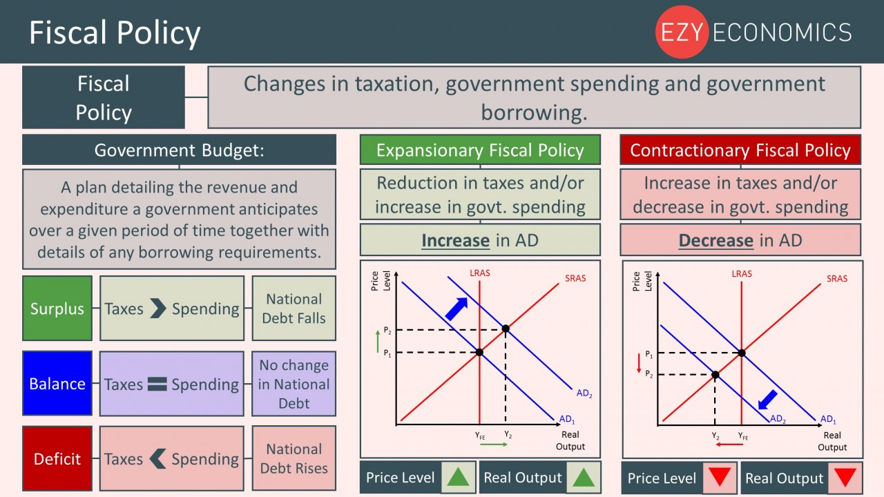 Year 12 Recap - Fiscal Policy