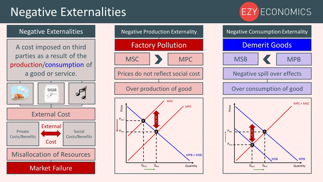 Year 12 Recap - Negative Externalities