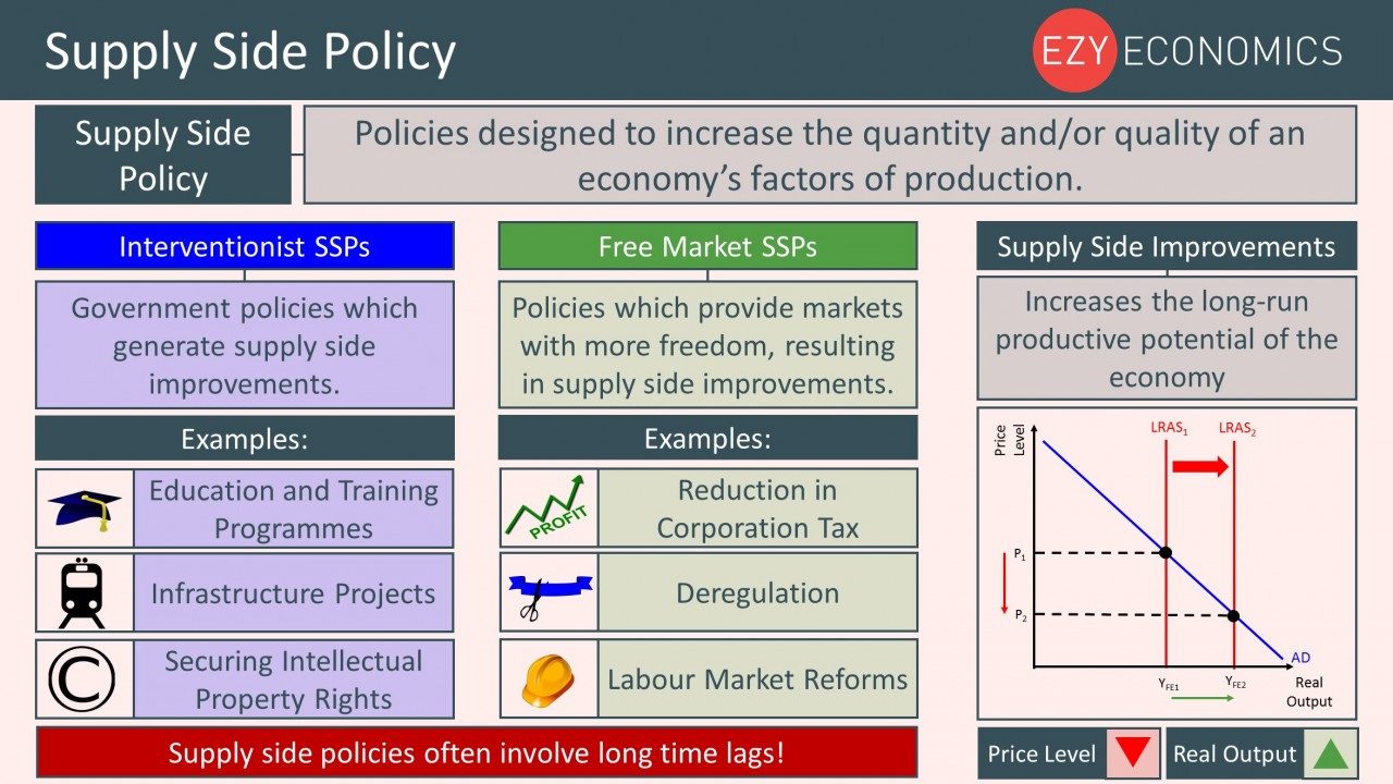Year 12 Recap - Supply Side Policy