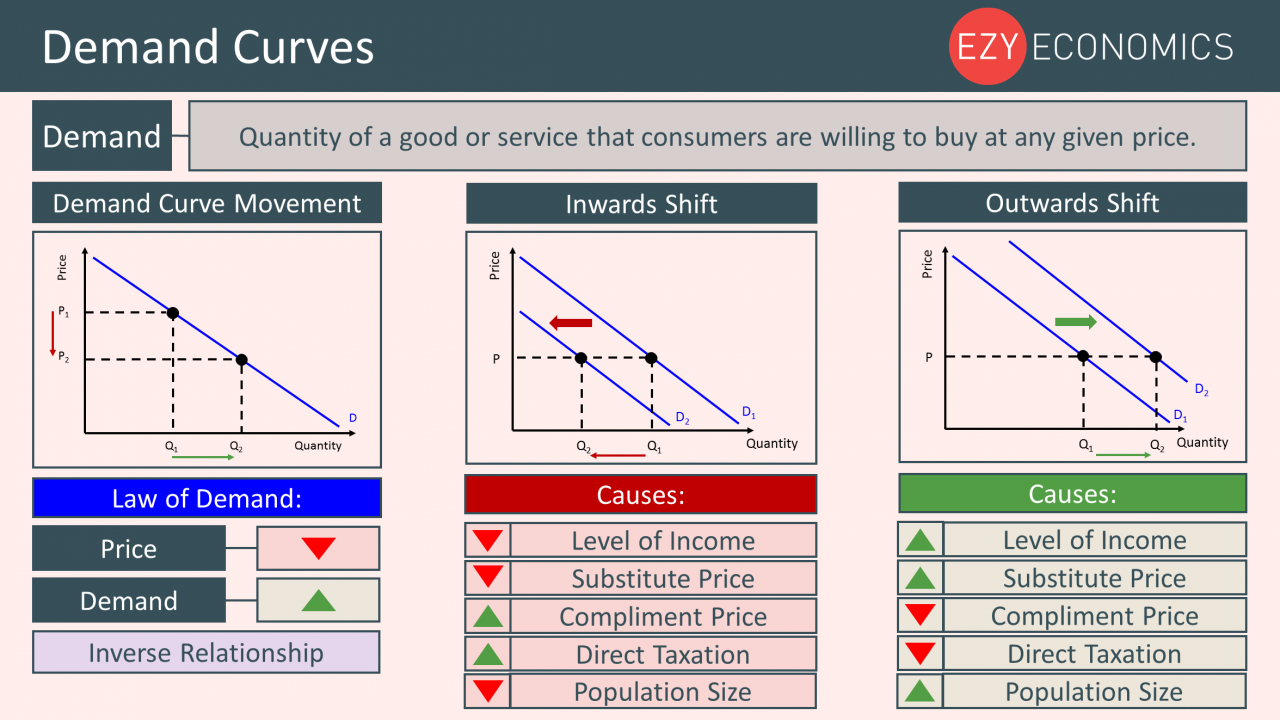 Year 12 Recap - Demand Curves