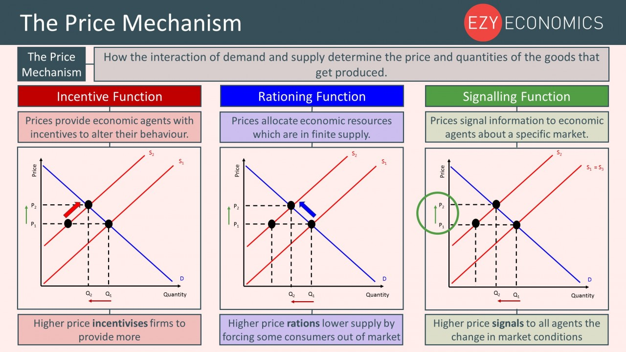 Year 12 Recap - The Price Mechanism
