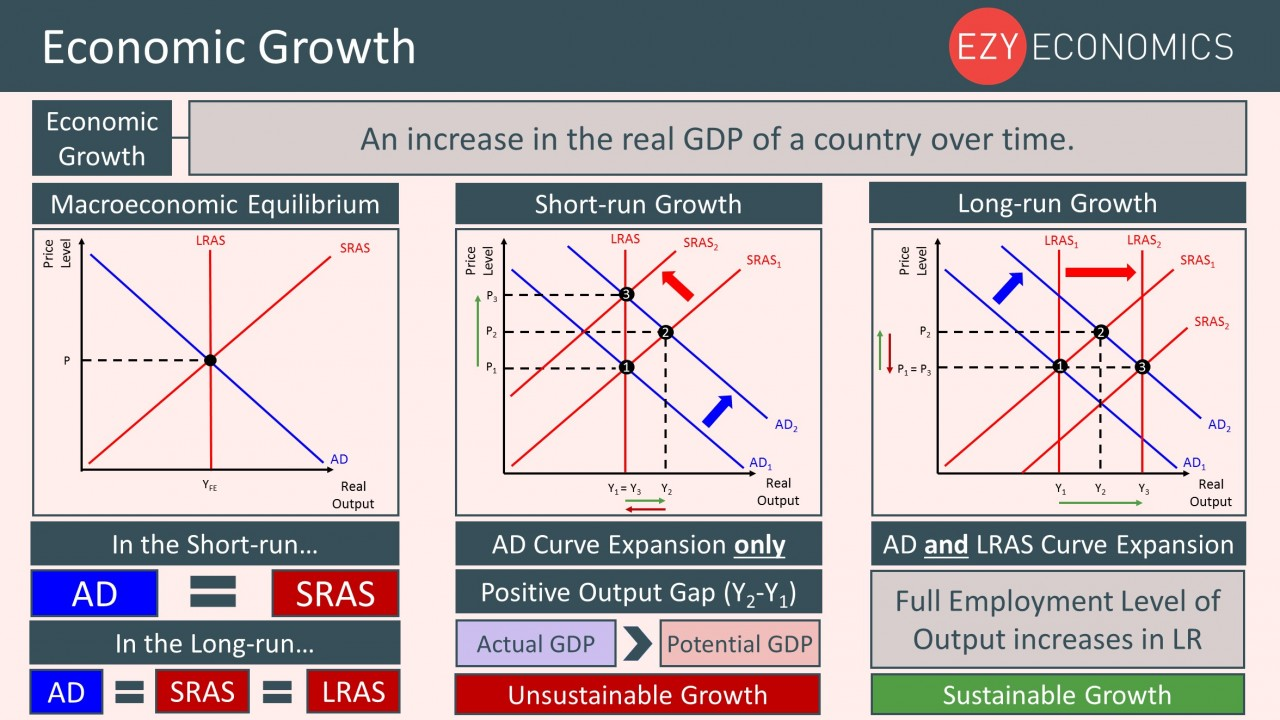 Year 12 Recap - Economic Growth
