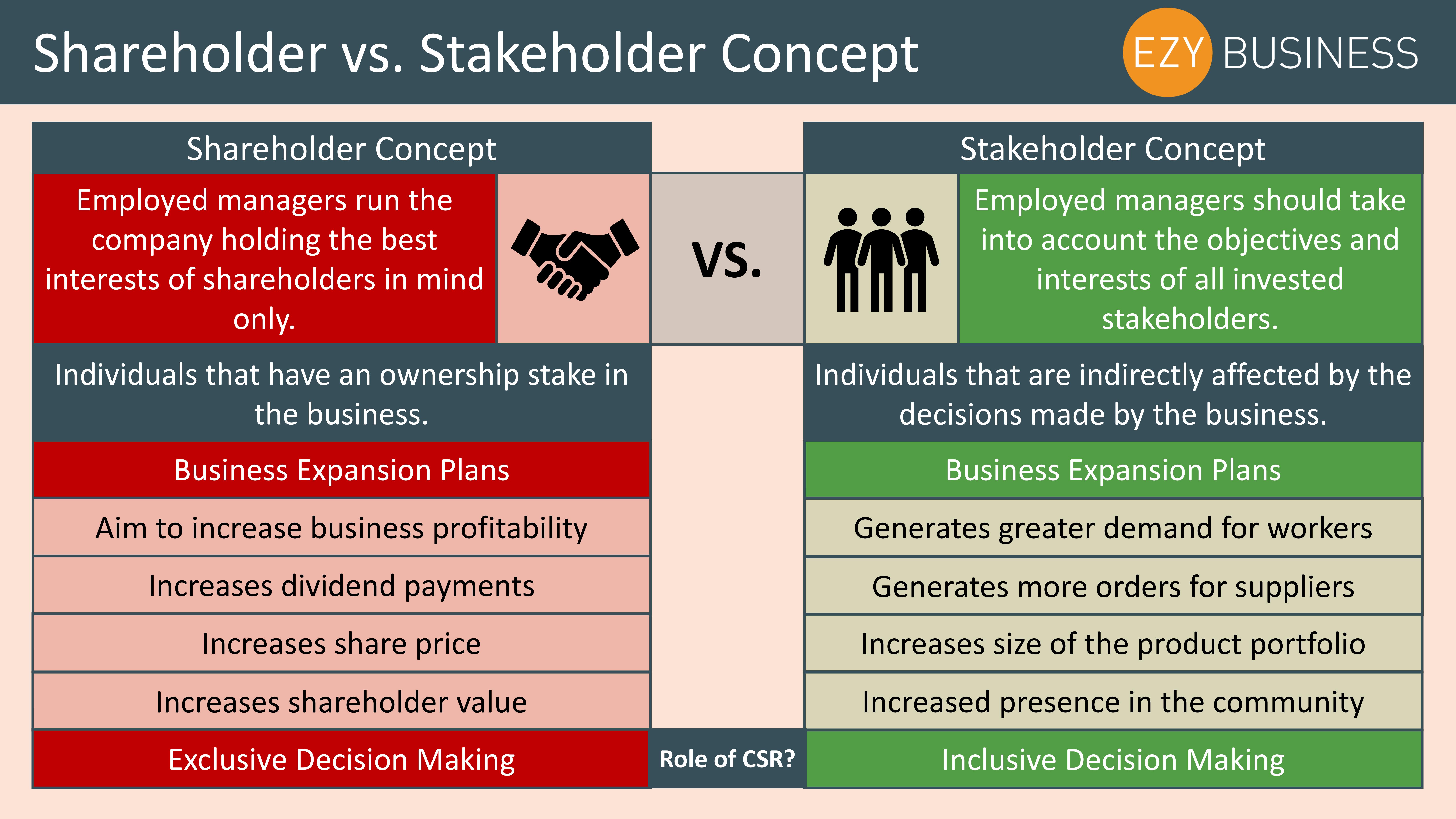 shareholder concept