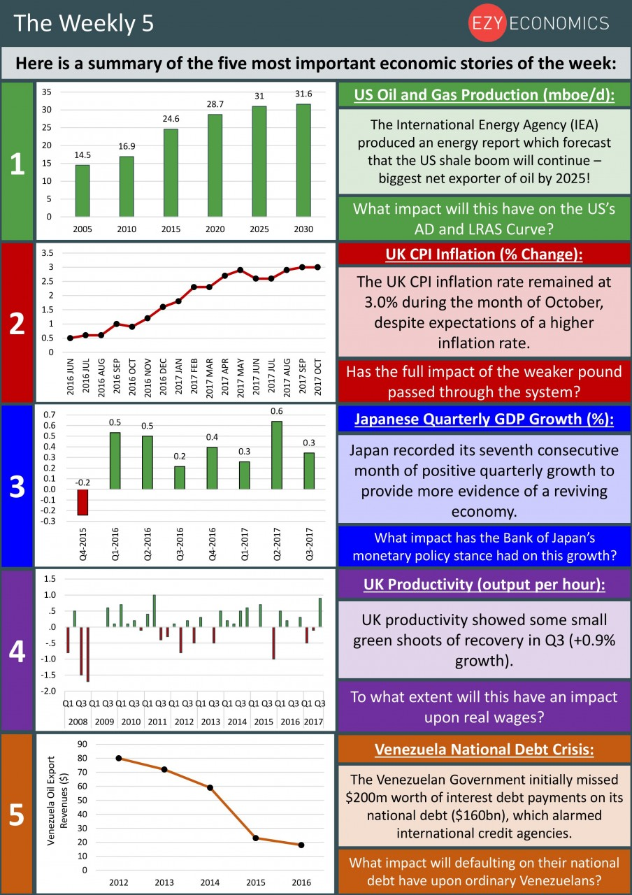 The Economics Weekly 5, week ending 17th November