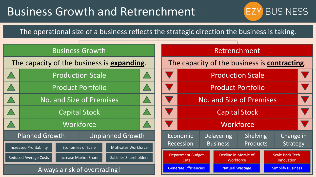 Business Studies Year 13 Revision Day 1 - Business Growth and Retrenchment