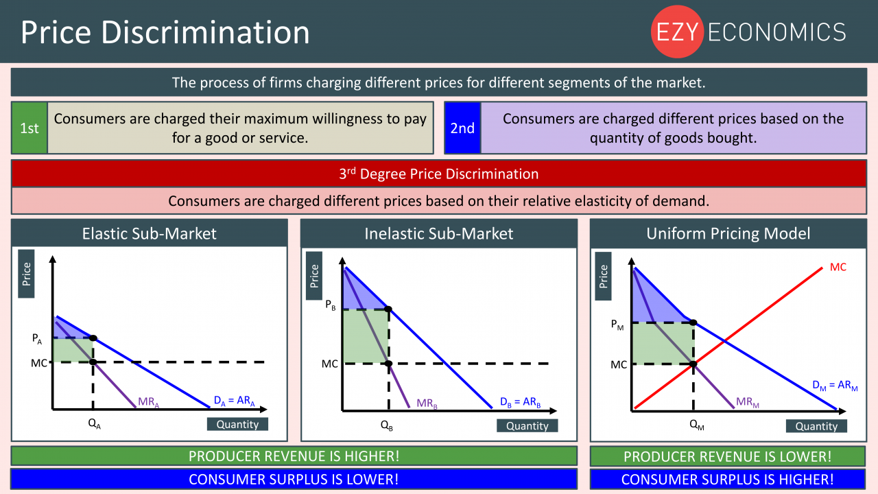 Economics Year 13 revision Day 11 - Price Discrimination