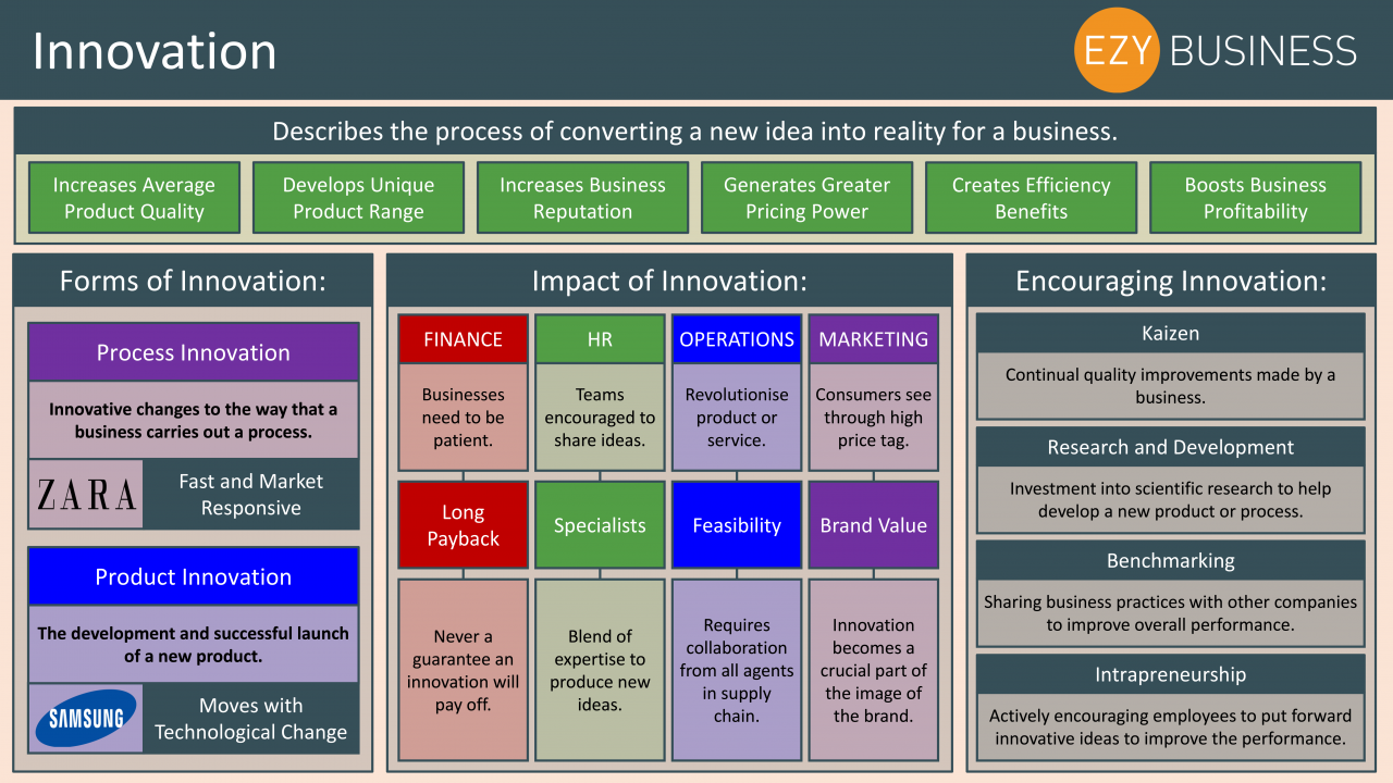 Business Studies Year 13 revision Day 12 - Innovation