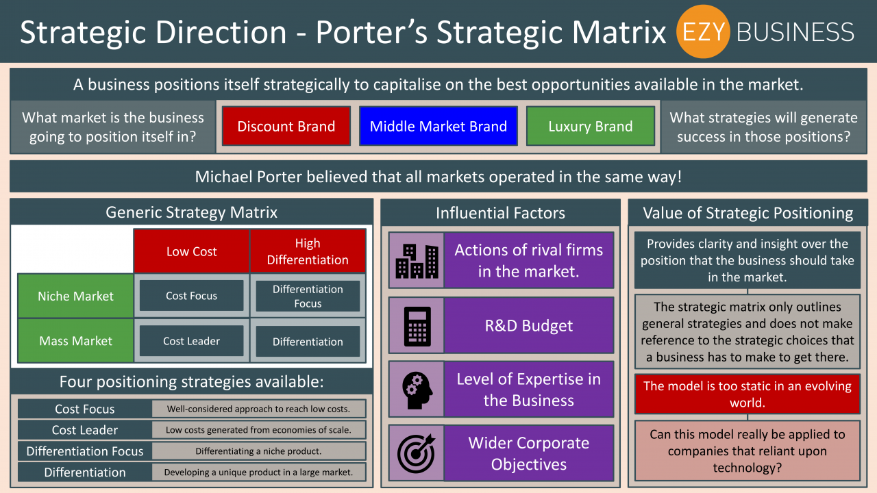 Business Studies Year 13 revision Day 14 - Strategic Direction, Porter's Strategic Matrix