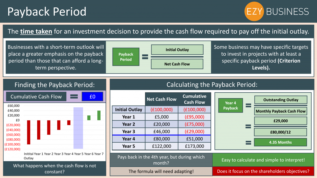 Business Studies Year 13 revision Day 17 - Payback Period