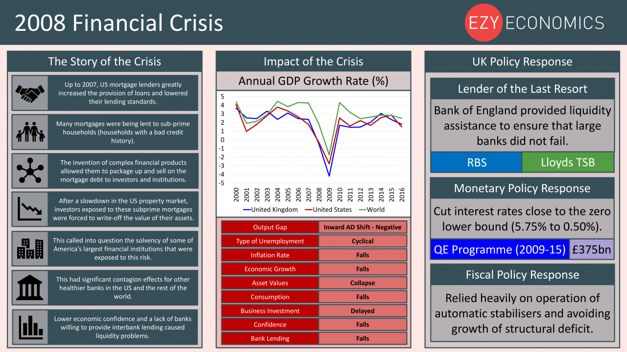 Economics Year 13 revision Day 20 - 2008 Financial Crisis