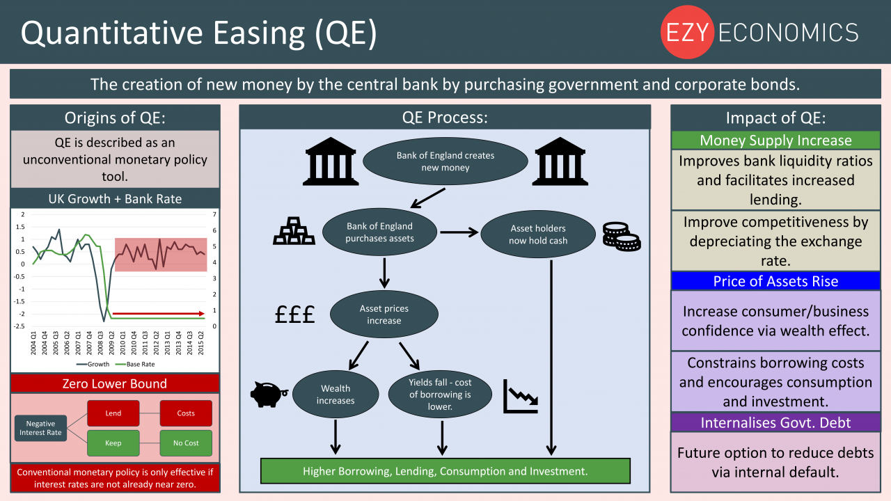 Economics Year 13 revision Day 21 - Quantitative Easing