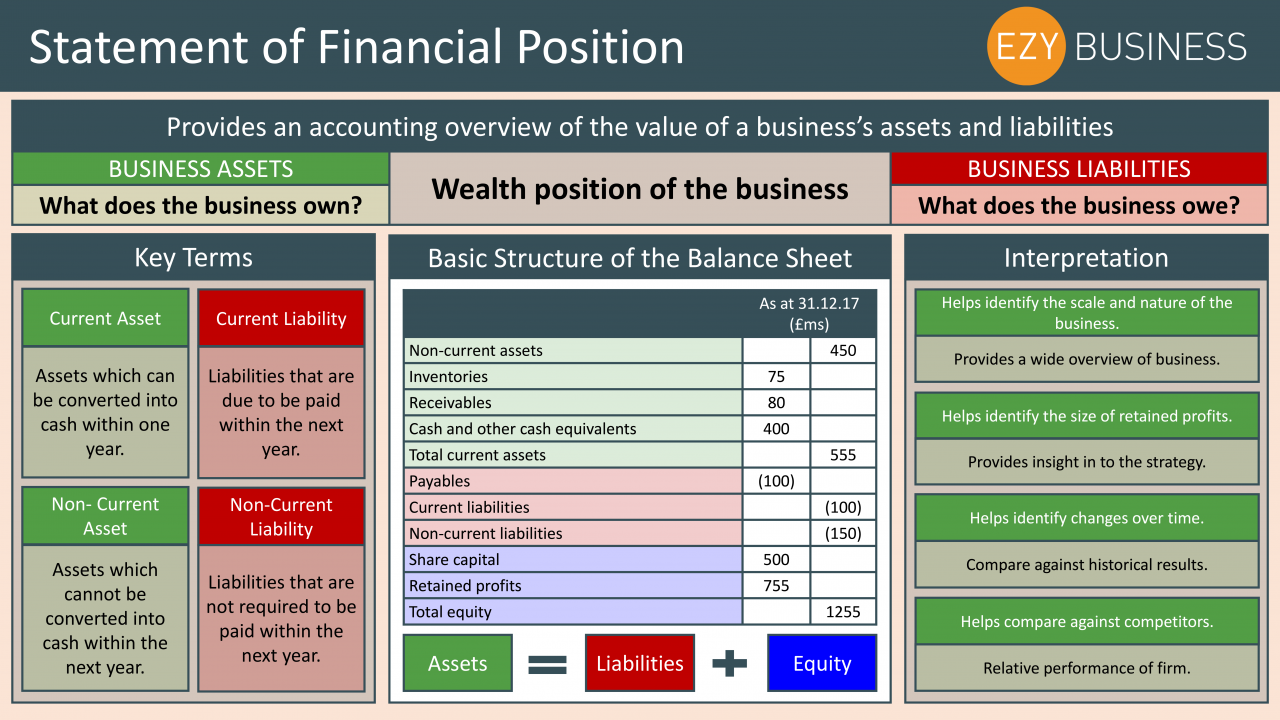 Business Studies Year 13 revision day 21 - Statement of financial position